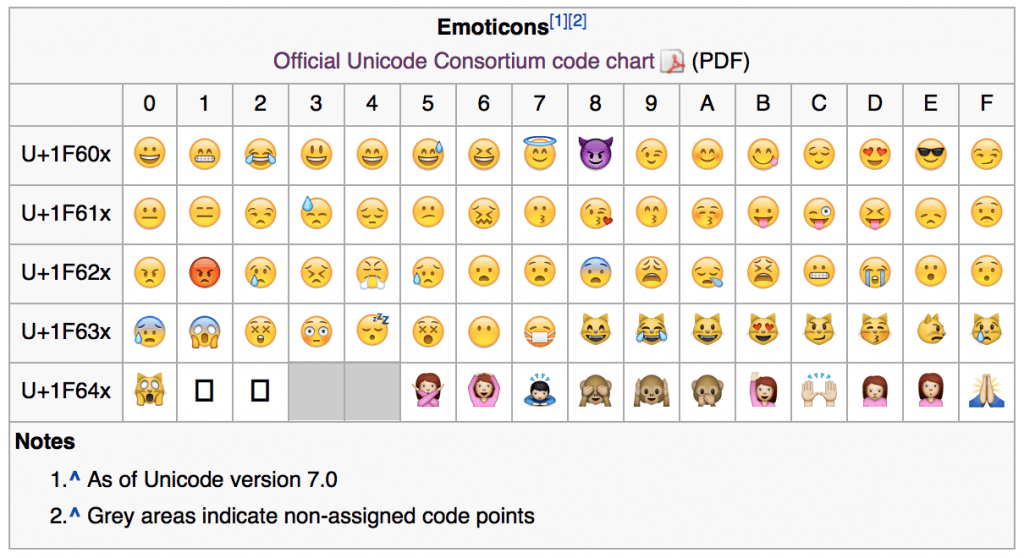 How To Support Emojis Part1 Guigarage